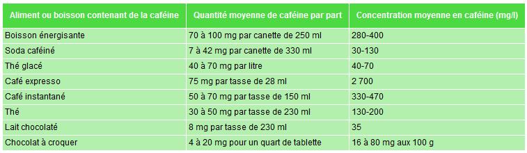 Concentration en caféine